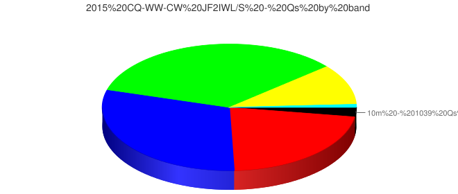 2015 CQ-WW-CW JF2IWL/S - Qs by band